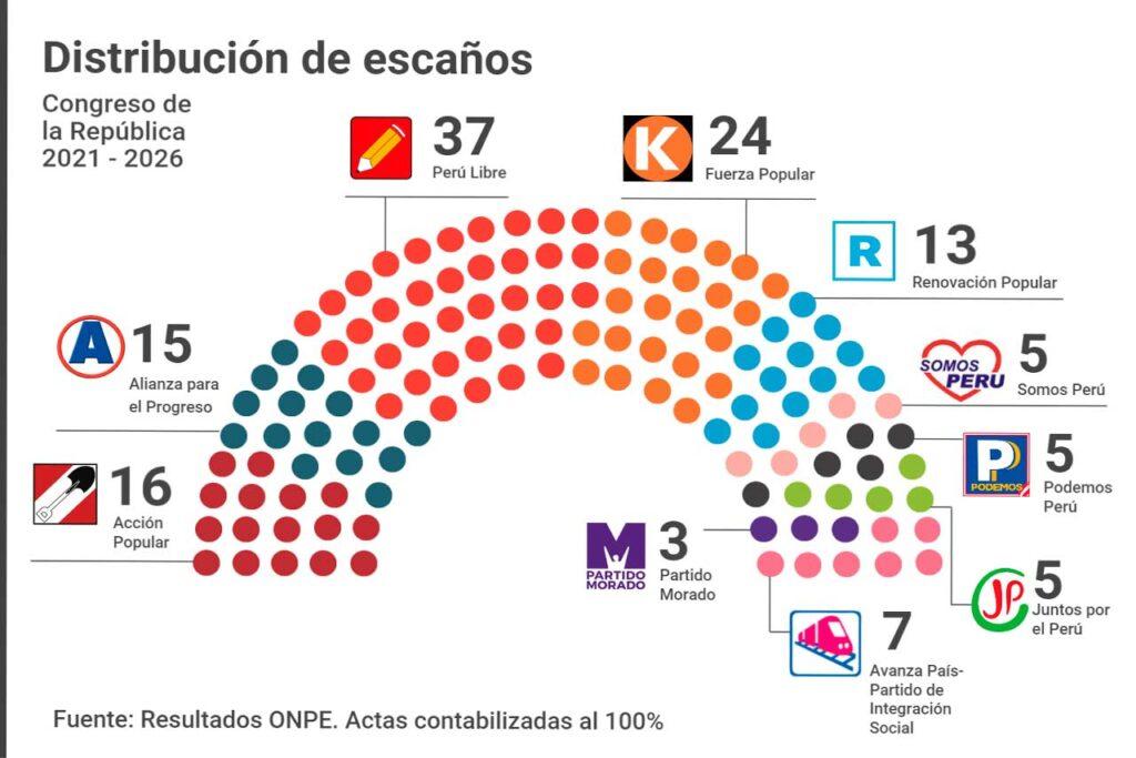 Congreso: Diez partidos políticos estarán representados en el Parlamento 2021-2026