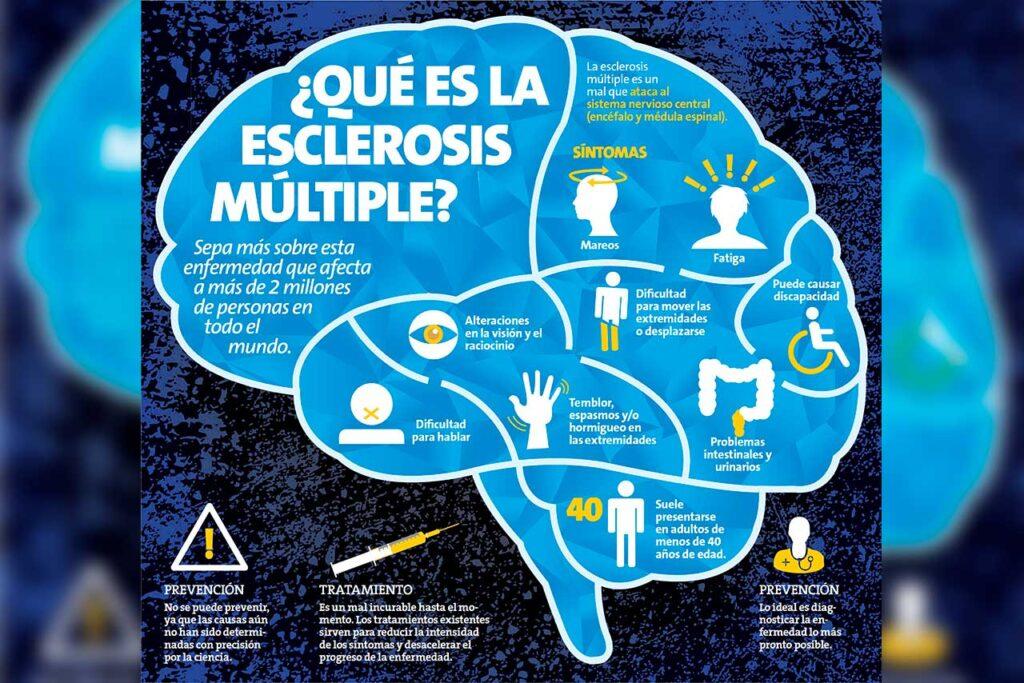 Esclerosis múltiple, una enfermedad que afecta a más de 2,8 millones de personas en todo el mundo (VIDEO)