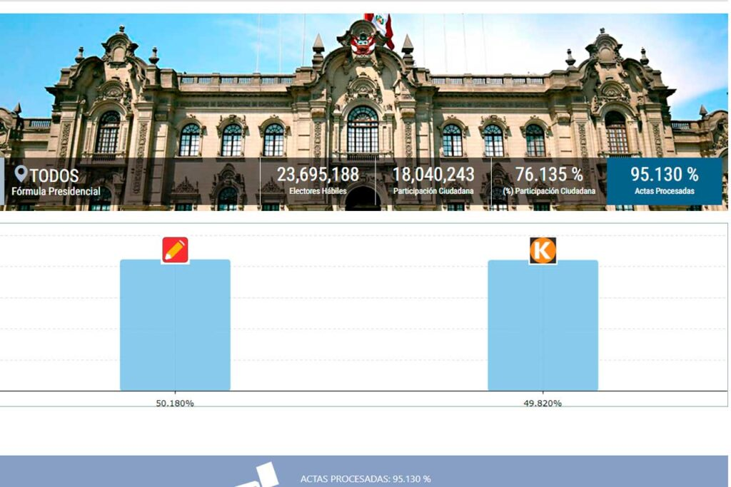 ONPE al 94.847%: Pedro Castillo 50.165%, Keiko Fujimori 49.835%