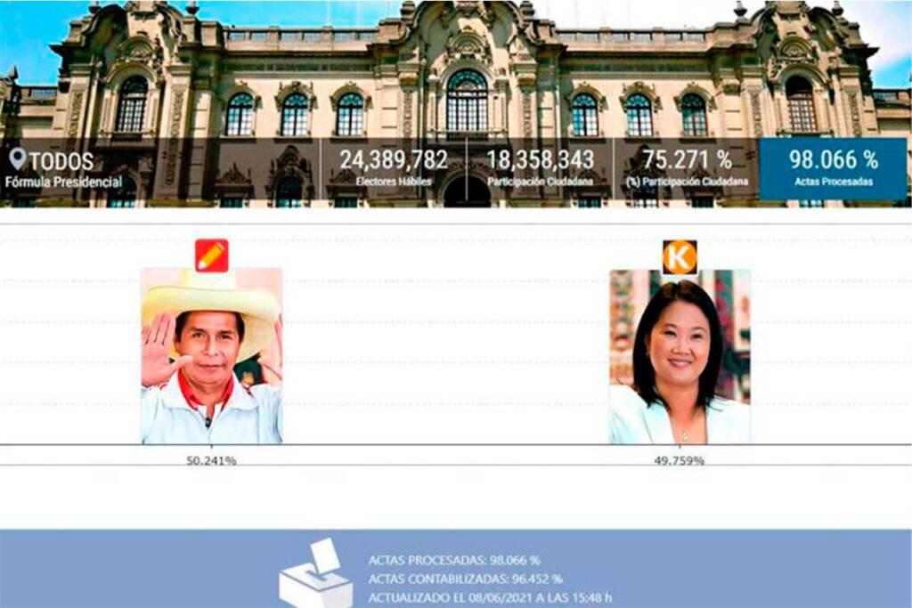ONPE al 98.066 %: Pedro Castillo 50.241%, Keiko Fujimori 49.759%